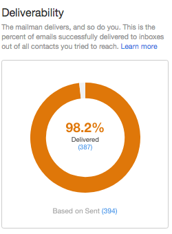 Why Is Email Deliverability Important?