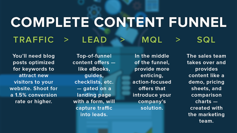 customer-lifecycle-content-funnel.png