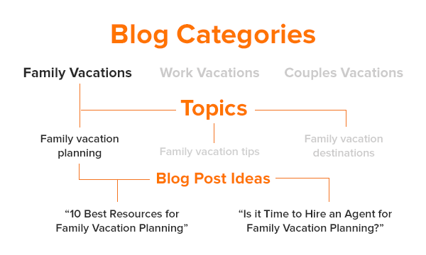 how-to-blog-effectively-categories.png