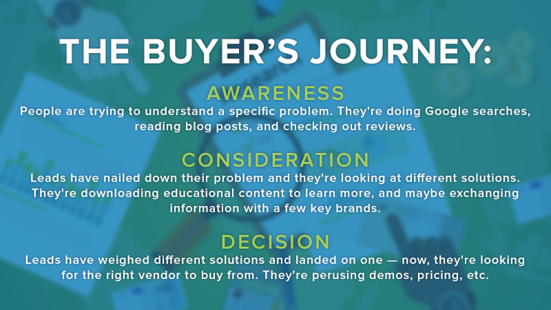lifecycle-marketing-buyers-journey.png