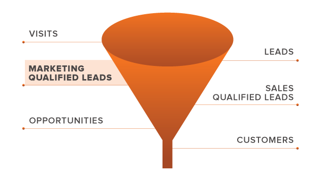 How to Identify a Marketing Qualified Lead (and Why the Middle ...